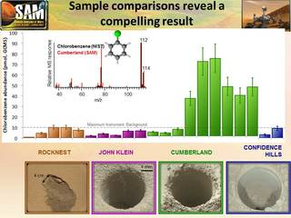 Comparing 'Cumberland' with other samples analyzed by Curiosity