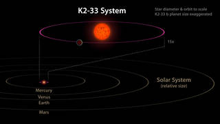 This image shows the K2-33 system, and its planet K2-33b, compared to our own solar system