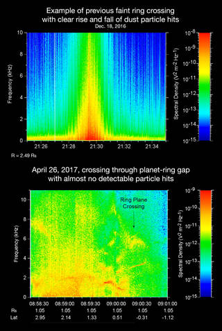 The Sound of Science: Comparison of Cassini Ring Crossings PIA21446