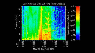 Data collected by Cassini's Radio and Plasma Wave Science instrument