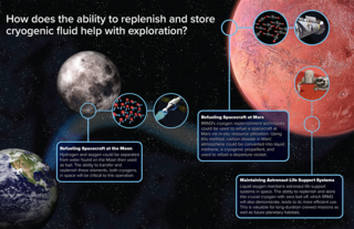 RRM3 technology infographic