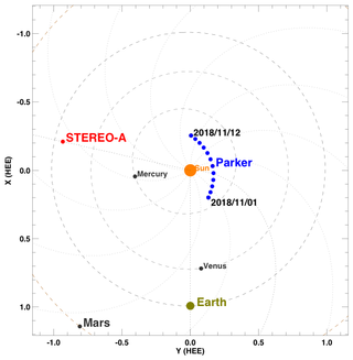 locations of Parker Solar Probe, STEREO-A, and other objects relative to the Sun