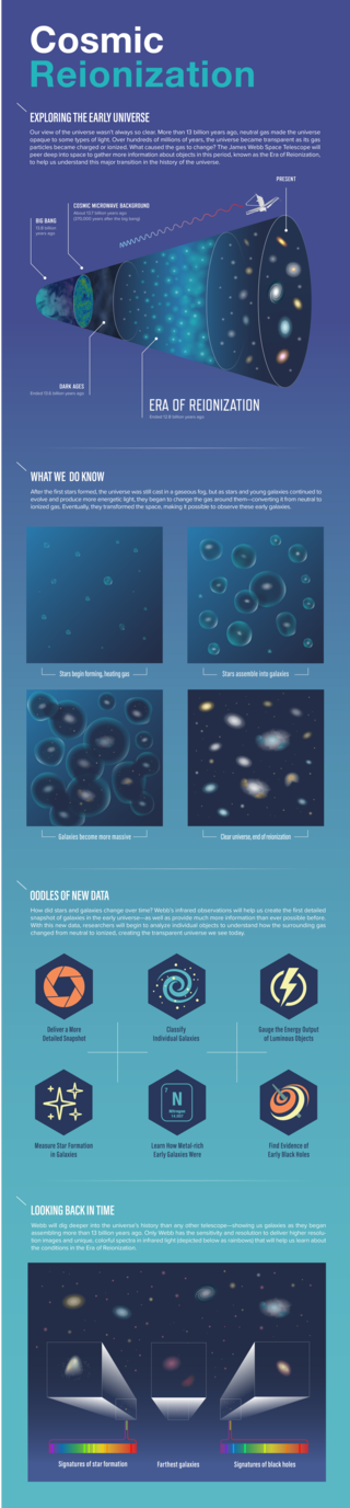 Graphic showing the Era of Reionization of the universe.