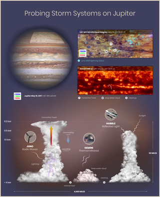 graphic that includes Jupiter observations from Hubble and Juno (top) and illustrations of Jupiter cloud formations (bottom)