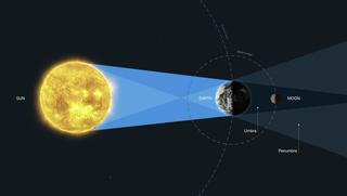 왼쪽에 노란 색조의 태양, 중앙에는 지구, 오른쪽에는 달 (달빛)이있는 월식 역학의 삽화
