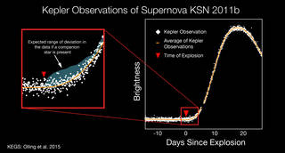 Kepler spacecraft observations of supernova KSN 2011b