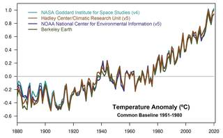 This plot shows yearly temperature anomalies from 1880 to 2019.