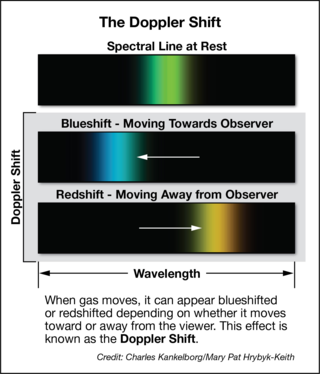 Sidebar explaining the Doppler Shift