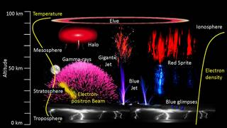 This illustration shows the variety of upper atmospheric phenomena powered by thunderstorms.