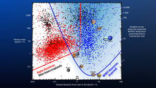 scatter plot of exoplanet discoveries, graphed by their size and distance from host stars