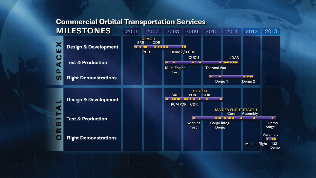 COTS Milestones COTS Commercial Partners NASA