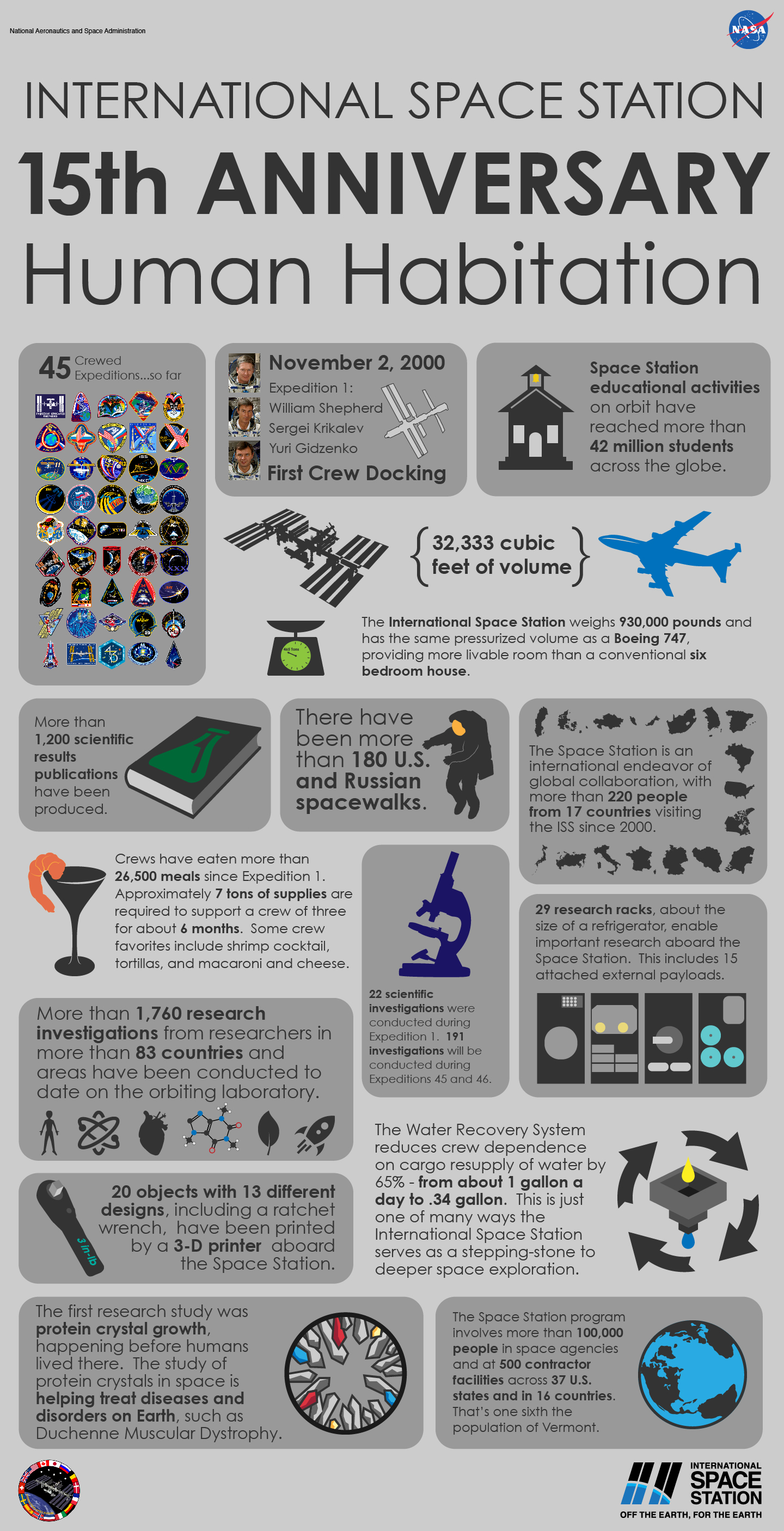 ways the international space station is benefiting earth nasa 15 years of continuous human presence aboard the international space station