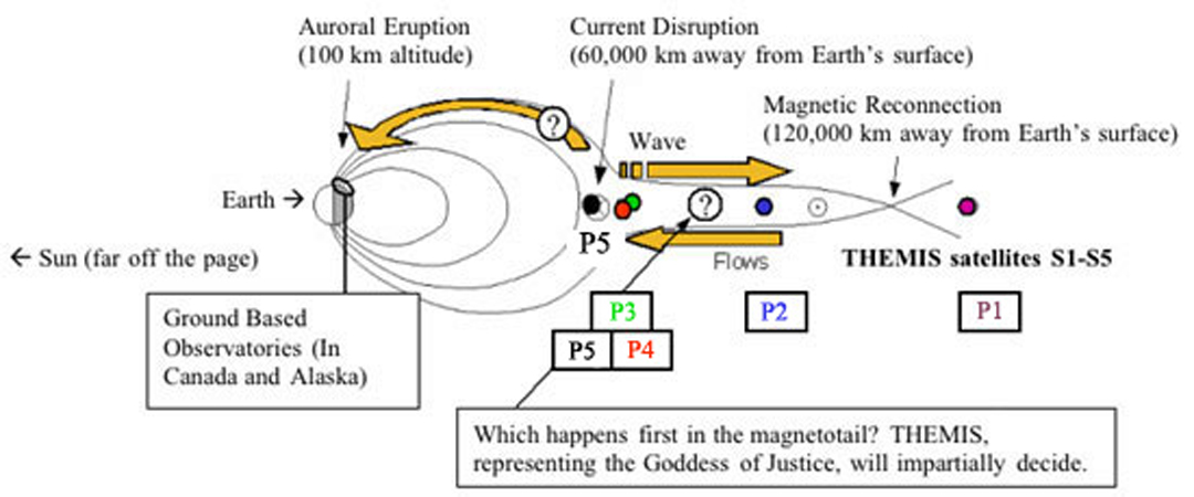diagram of aurora diagram data schema Aurora Borealis Formation diagram of aurora wiring diagram imp diagram of aurora