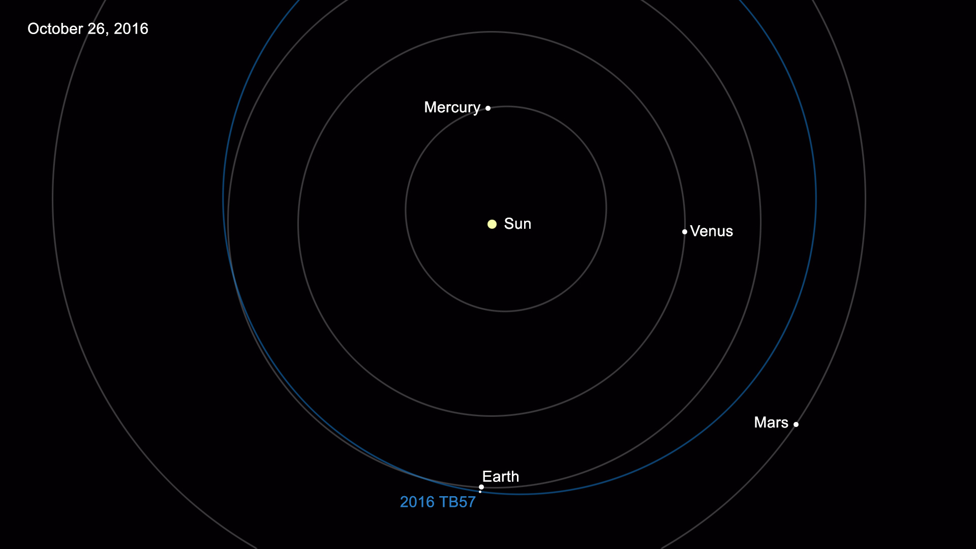Catalog of Known Near-Earth Asteroids Tops 15,000 | NASA