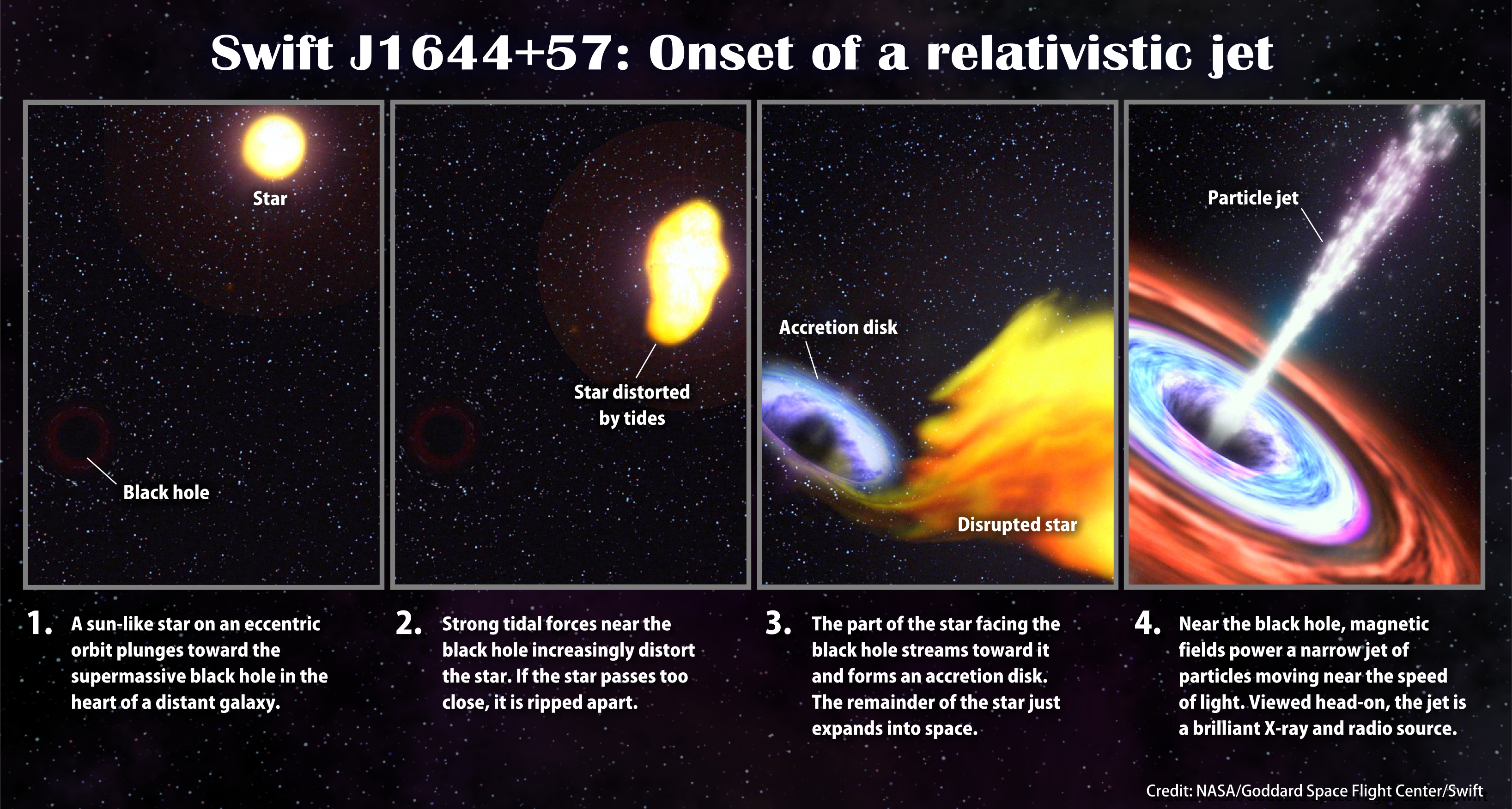 how a distant black hole devoured a star nasa this illustration steps through the events that scientists think likely resulted in swift j1644 57