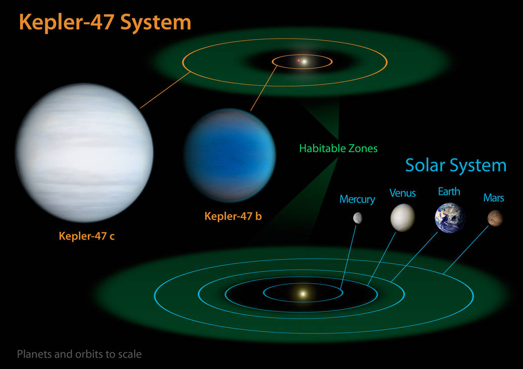 Nasas Kepler Discovers Multiple Planets Orbiting A Pair Of Stars Nasa