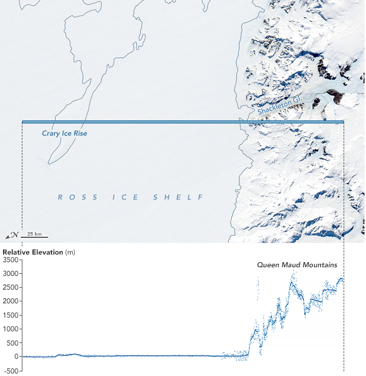 ICESat-2's measurements over the Queen Maud Mountains