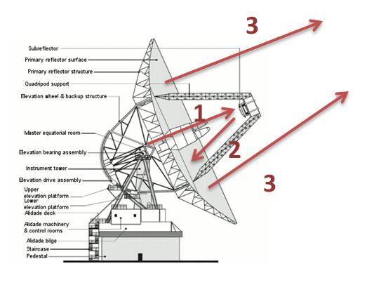 How does an antenna work? | NASA