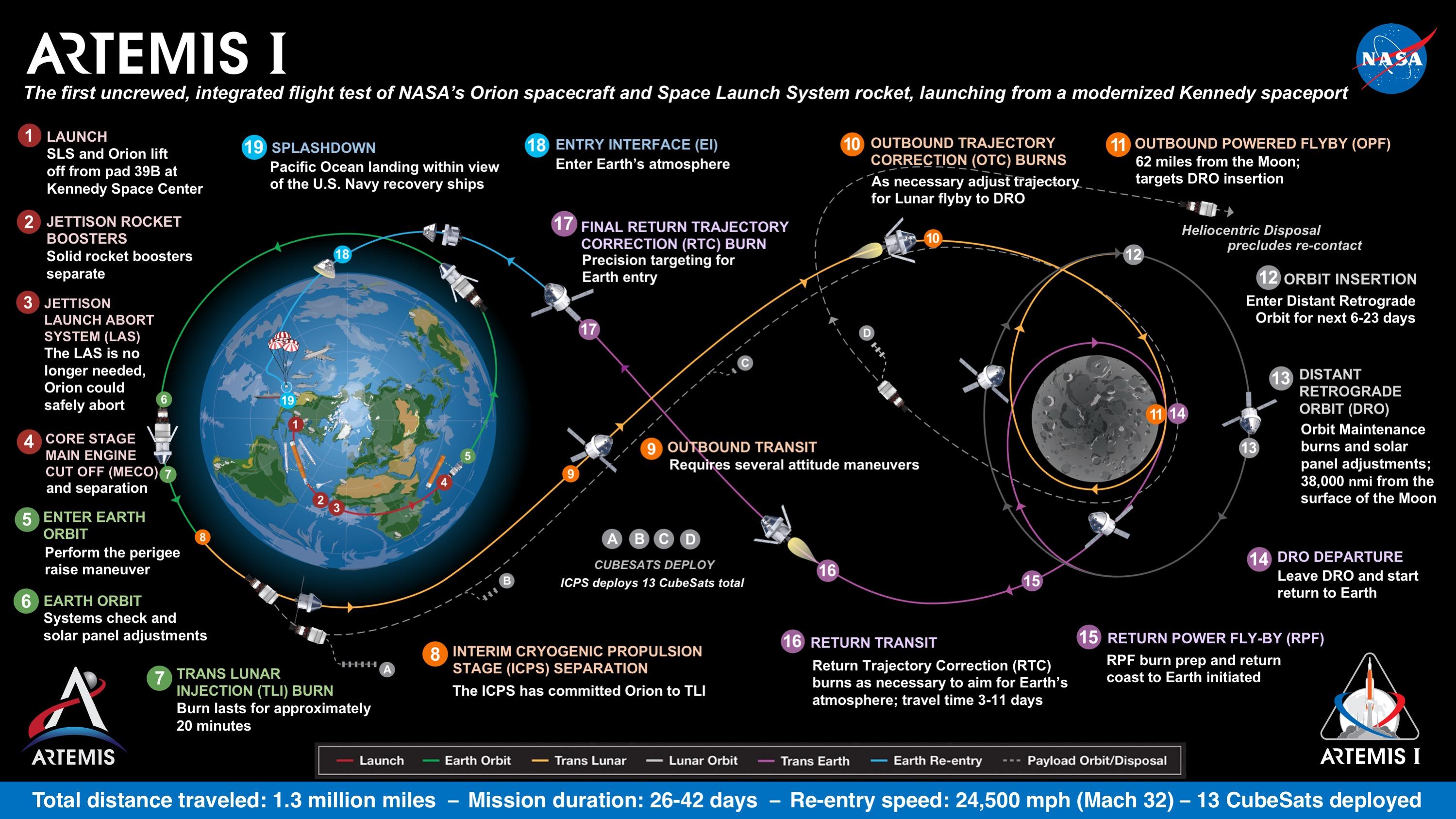 Artemis 1 Mission