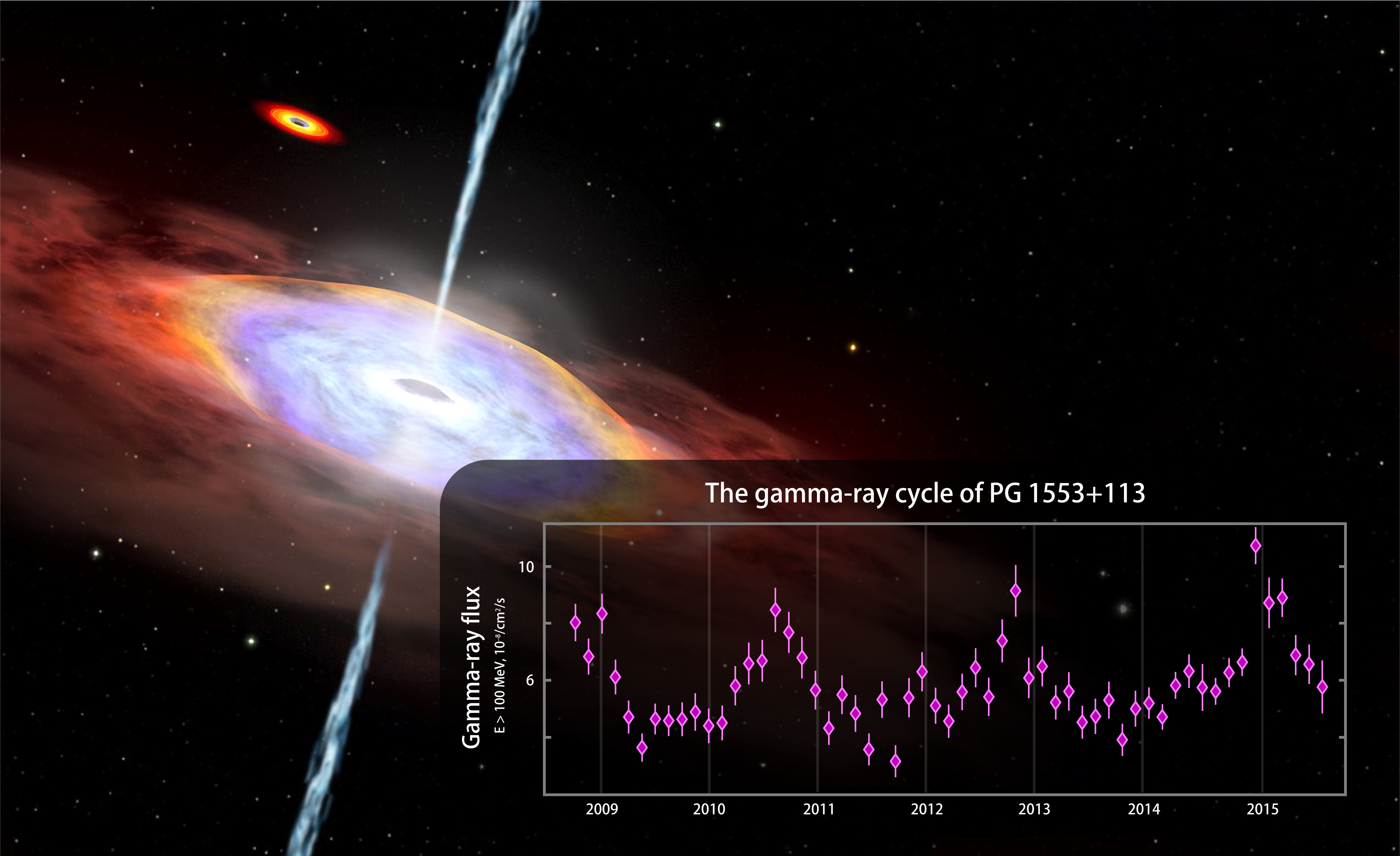 NASA's Fermi Mission Finds Hints of Gamma-ray Cycle in an Active Galaxy