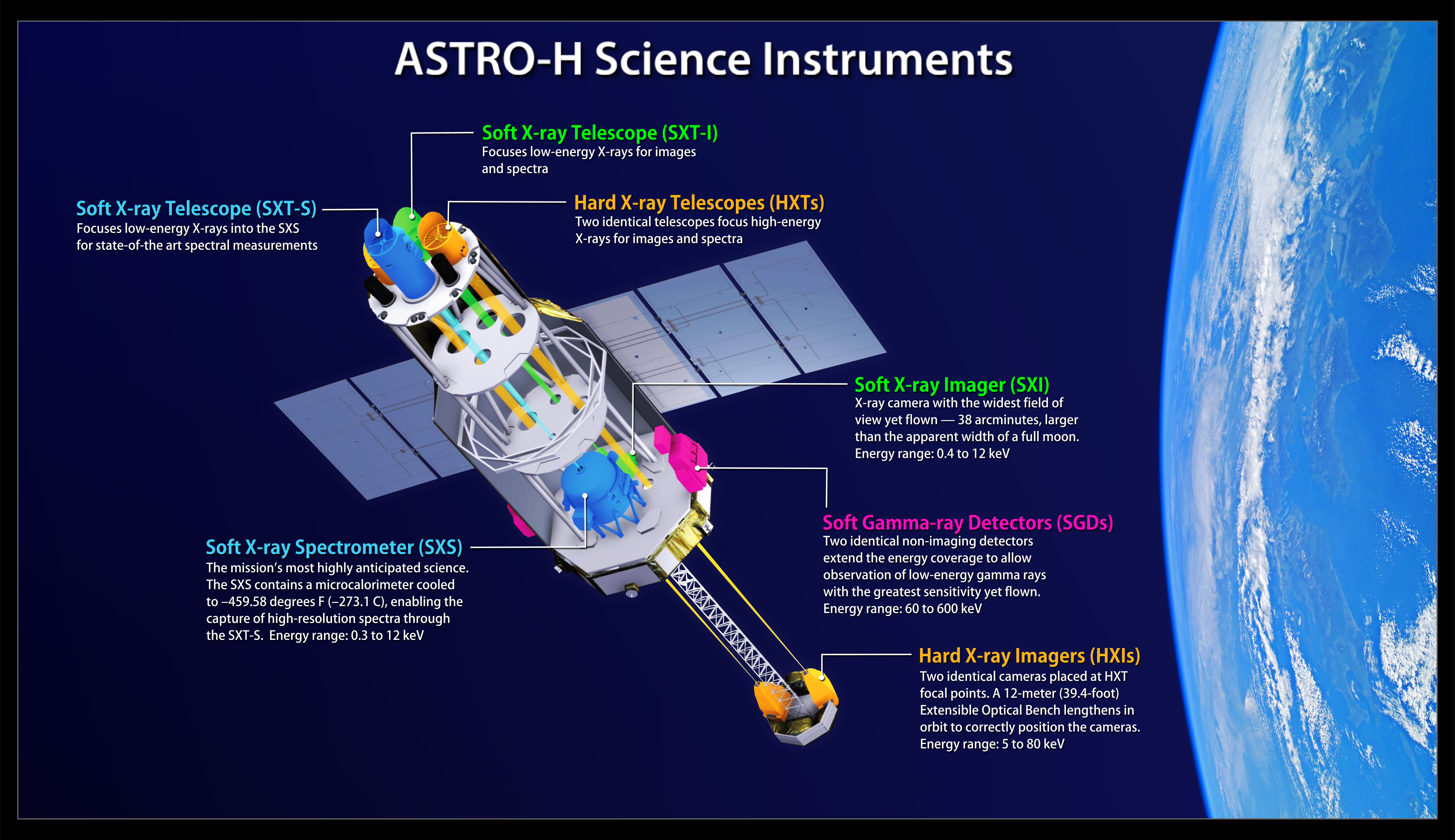 this shows the locations and energy ranges of astroh science instruments and their