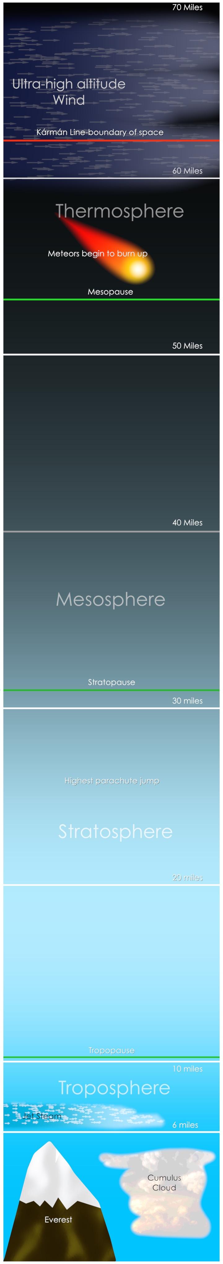 Earth S Atmospheric Layers Nasa