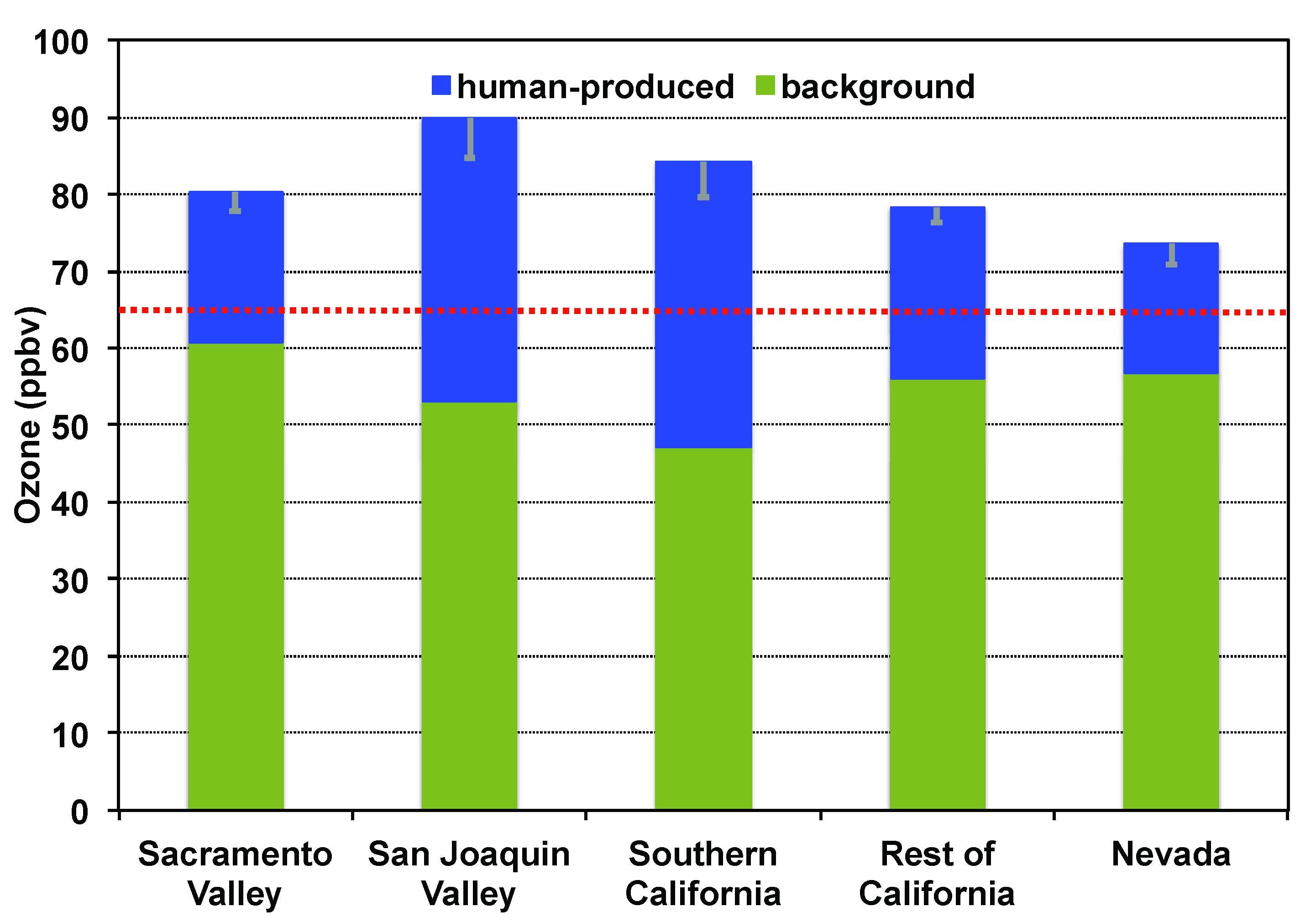 Barplot Ozone Production In Nature