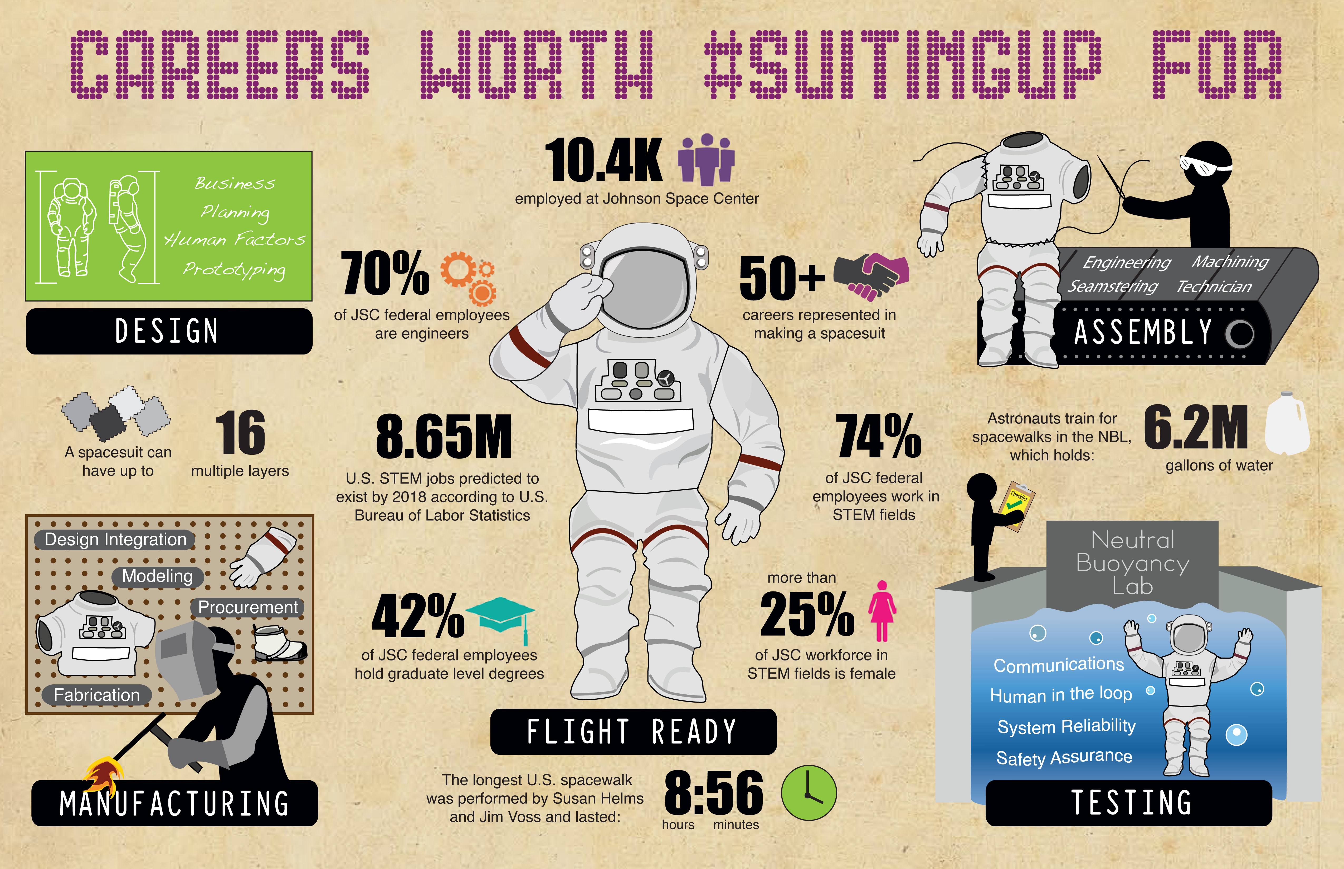 Careers Worth #SuitingUp For | NASA