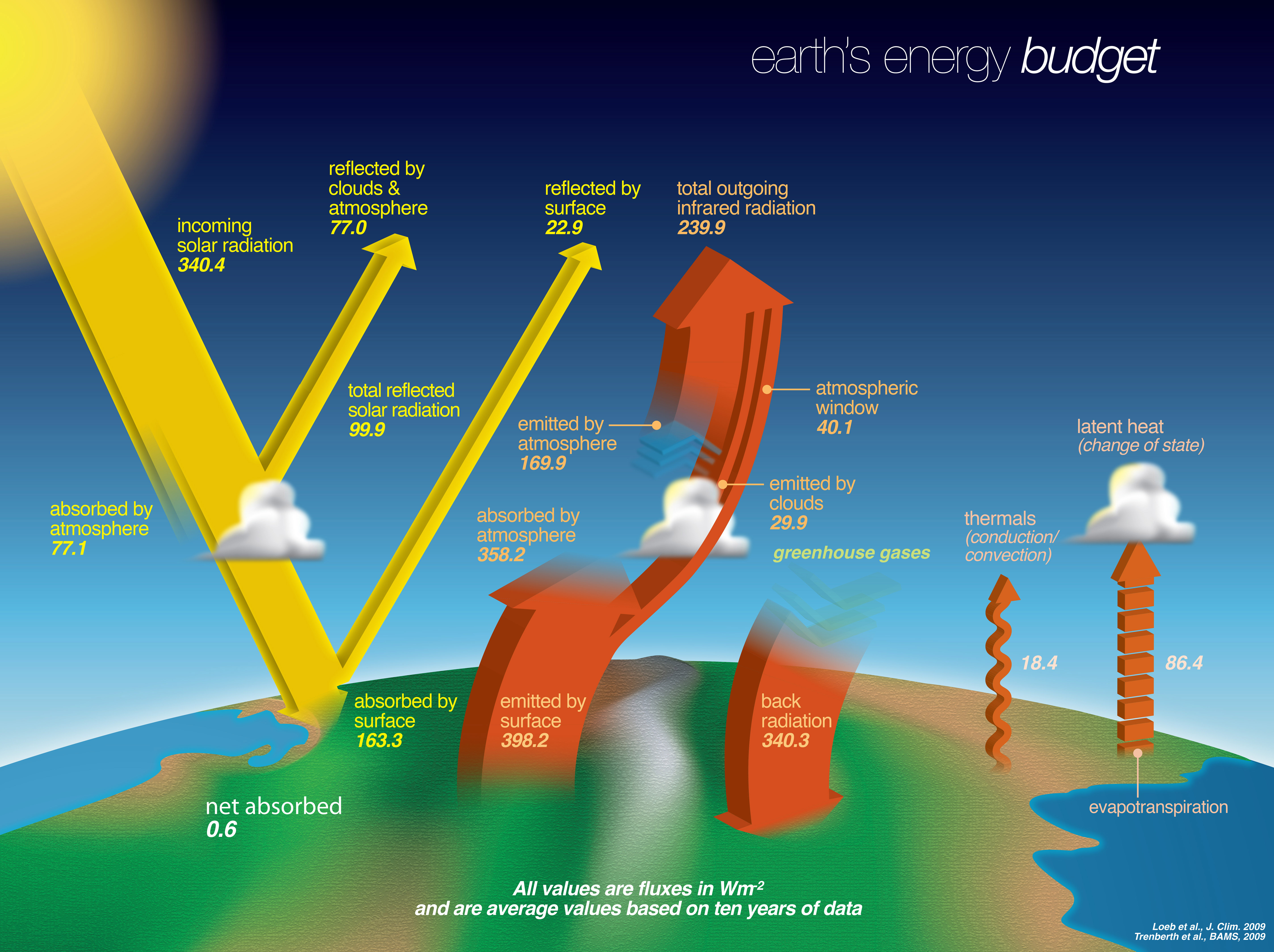 What Is Earth S Energy Budget Five Questions With A Guy