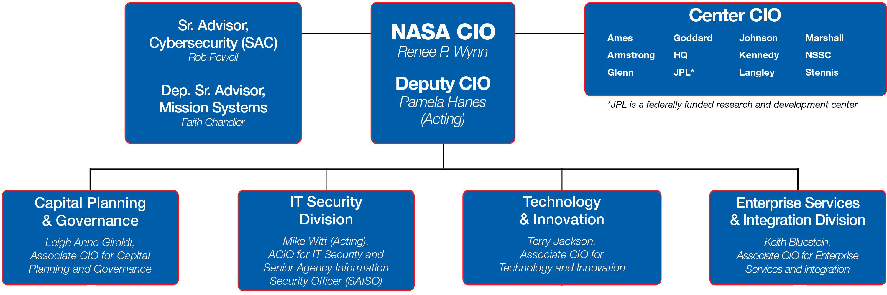 chief information officer essay Define the fundamental responsibilities and key characteristics of the chief information officer (cio) and chief technology officer (cto) within health care organizations.