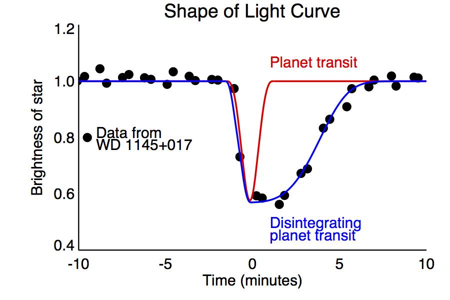 nasa s k2 finds dead star vaporizing a mini planet nasa
