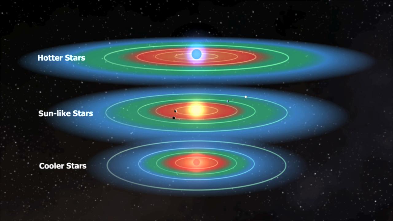 Habitable Zones of Different Stars | NASA