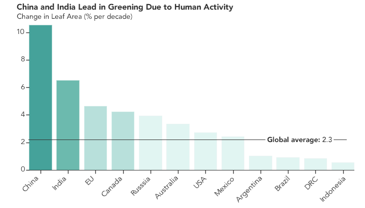 Human Activity in China and India Dominates the Greening of