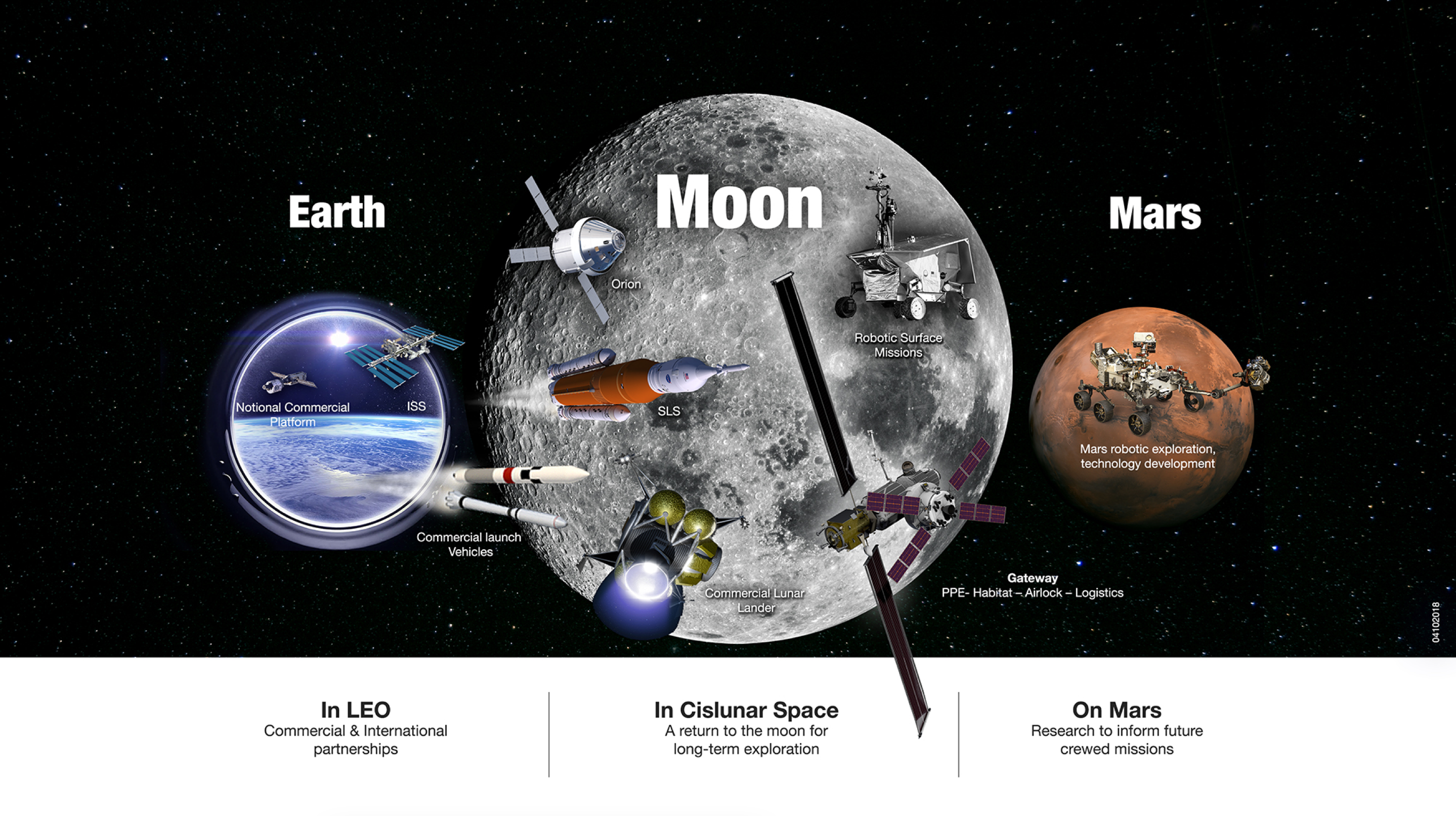Nasa Unveils Sustainable Campaign To Return To Moon On To Mars Nasa
