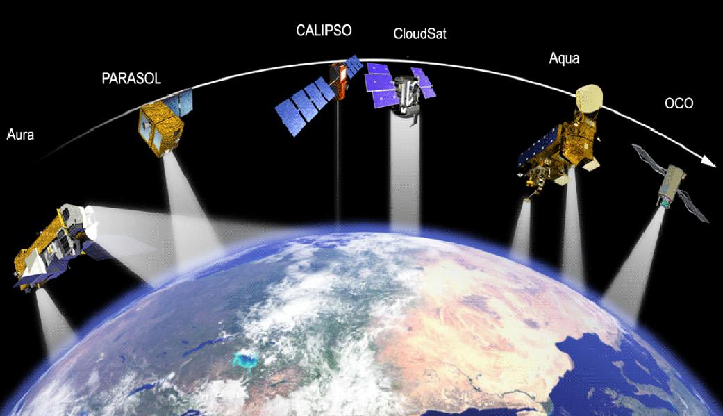 The Aqua Satellite Constellation Consists Of CloudSat CALIPSO PARASOL And Aura