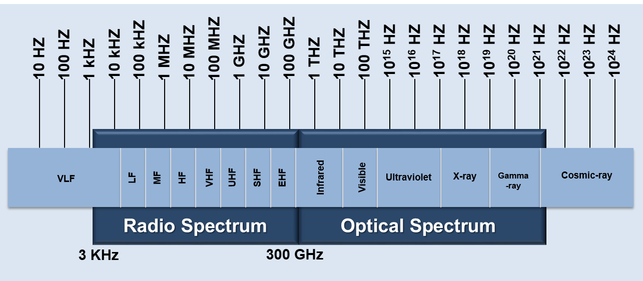 Electromagnetic spectrum nasa the electromagnetic spectrum is comprised of radio and optical spectrum ccuart Image collections