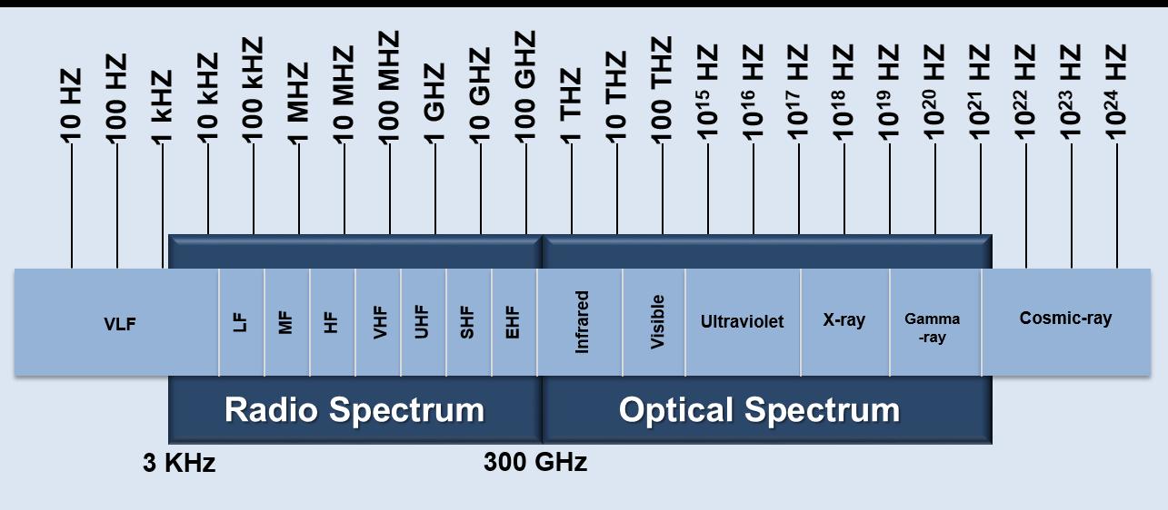 Electromagnetic Spectrum | NASA