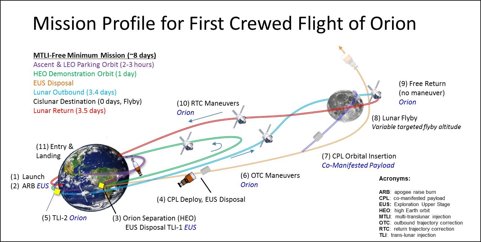 Orion - nová trajektorie EM-2