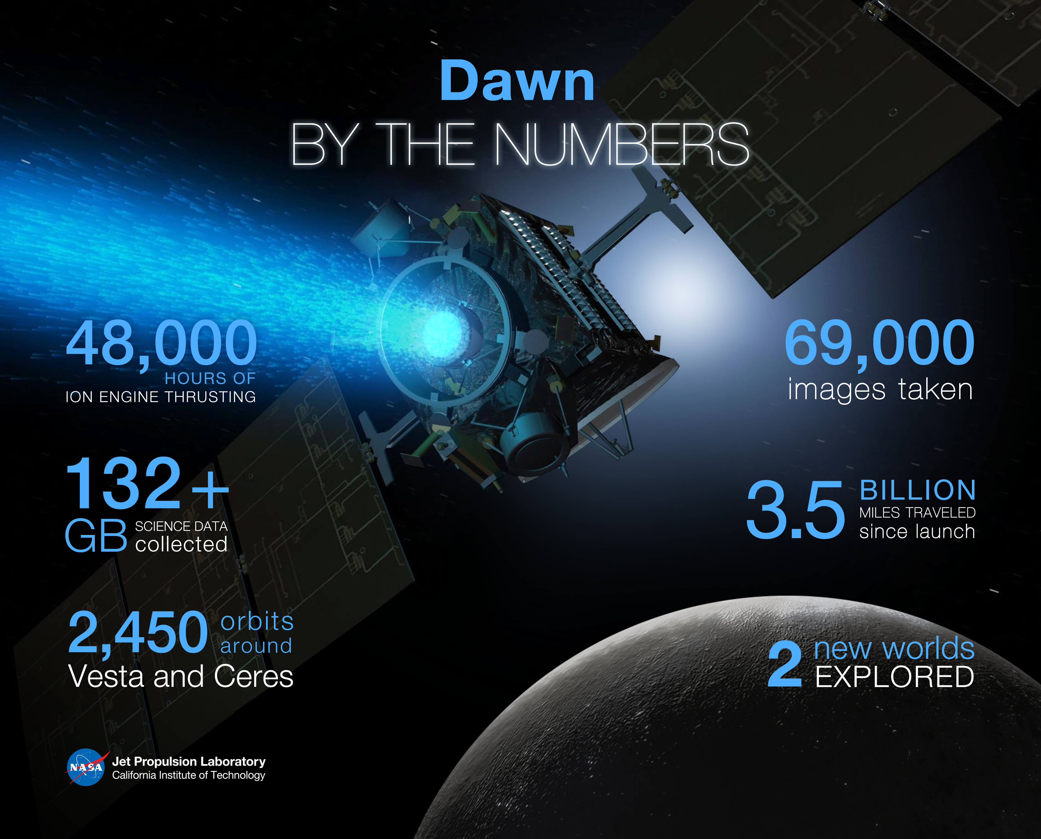 dawn completes primary mission nasa