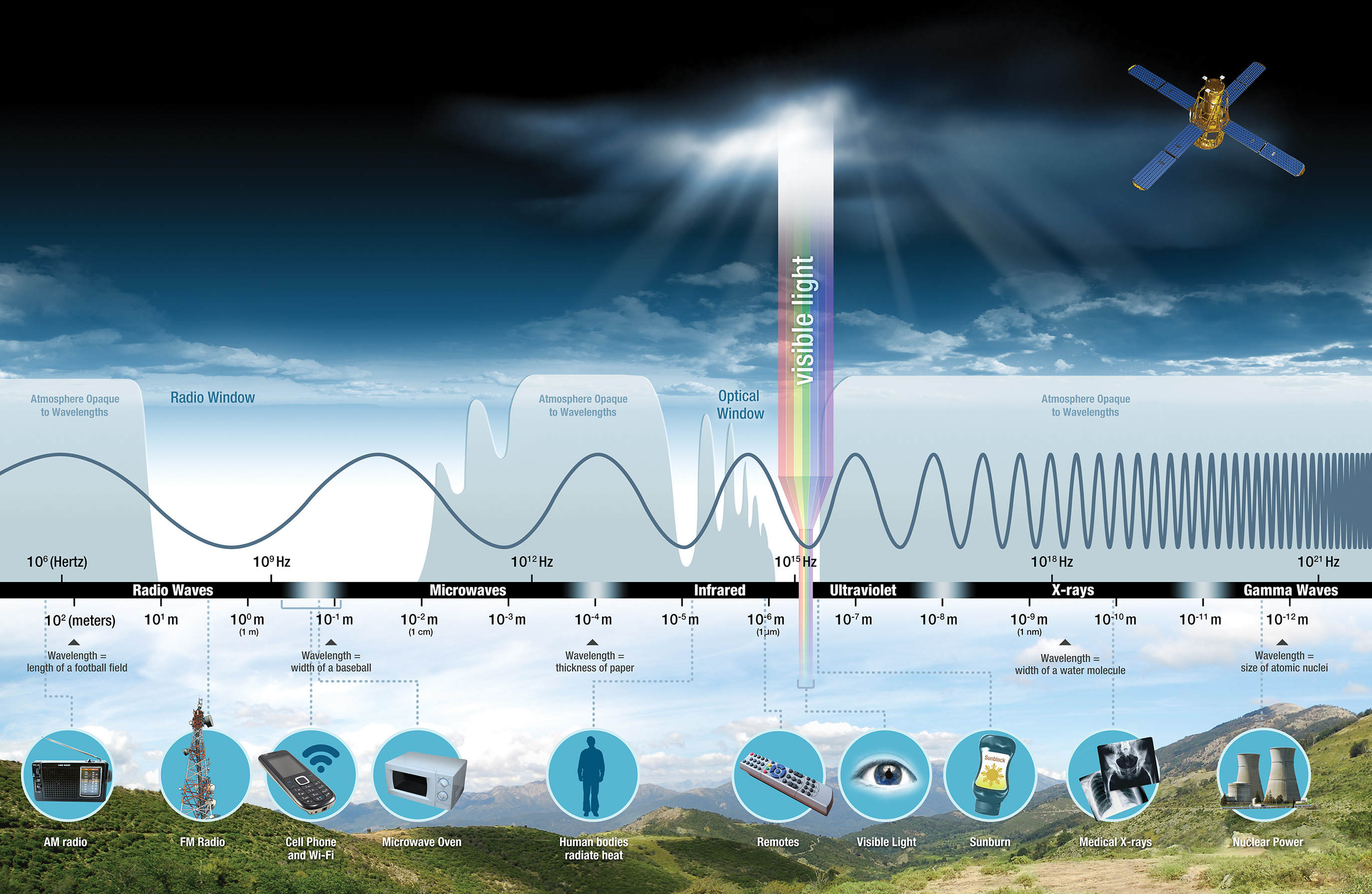 Atmospheric transparency to electromagnetic radiation