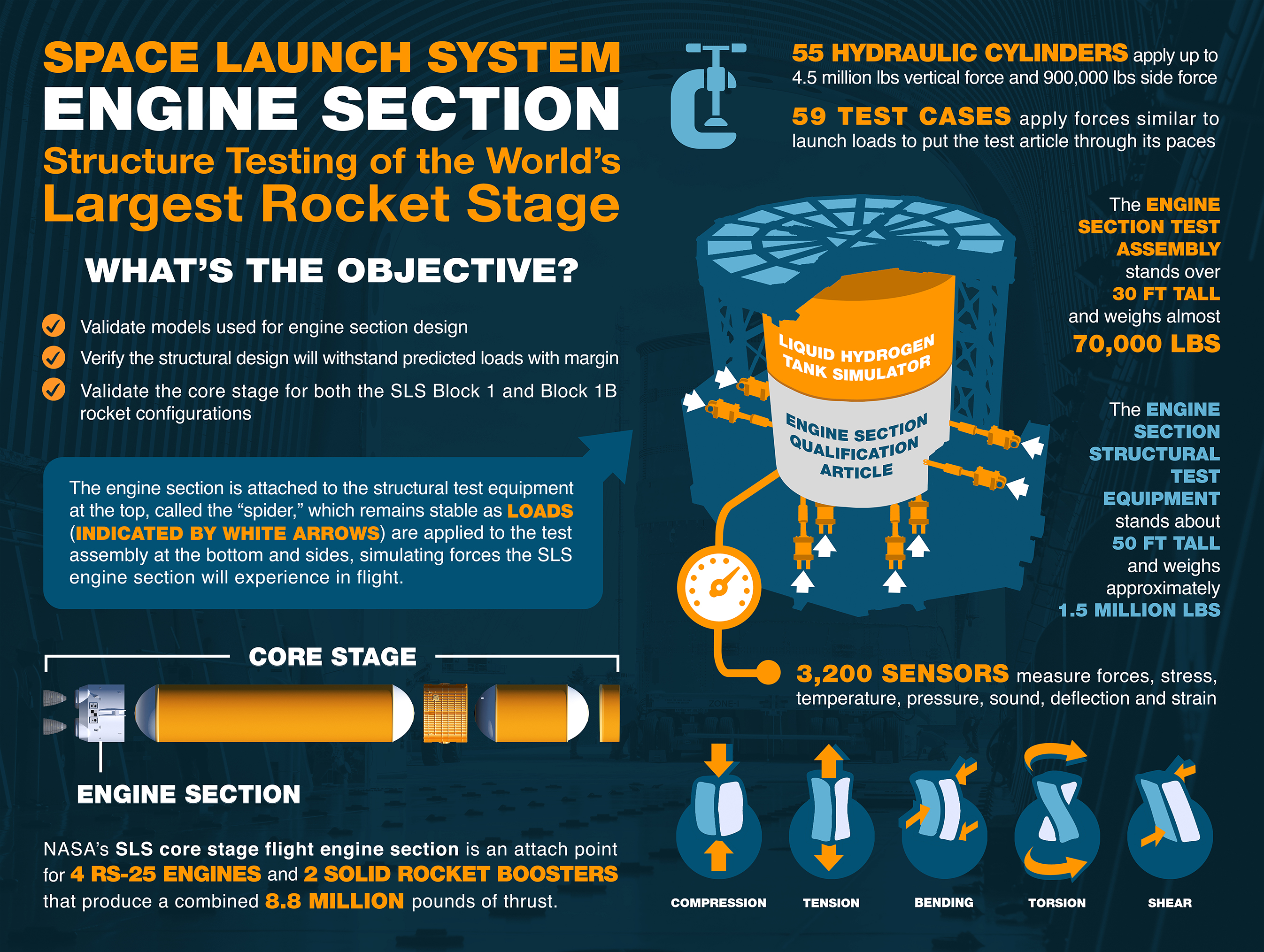 48c24c808c Structural Testing Complete on SLS Core Stage Powerhouse | NASA