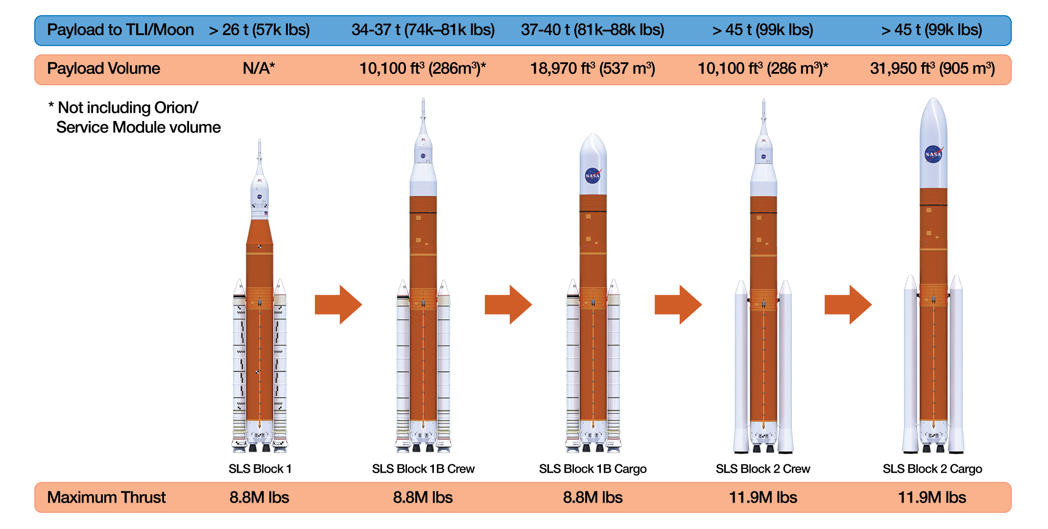 Space Launch System (SLS) Overview | NASA