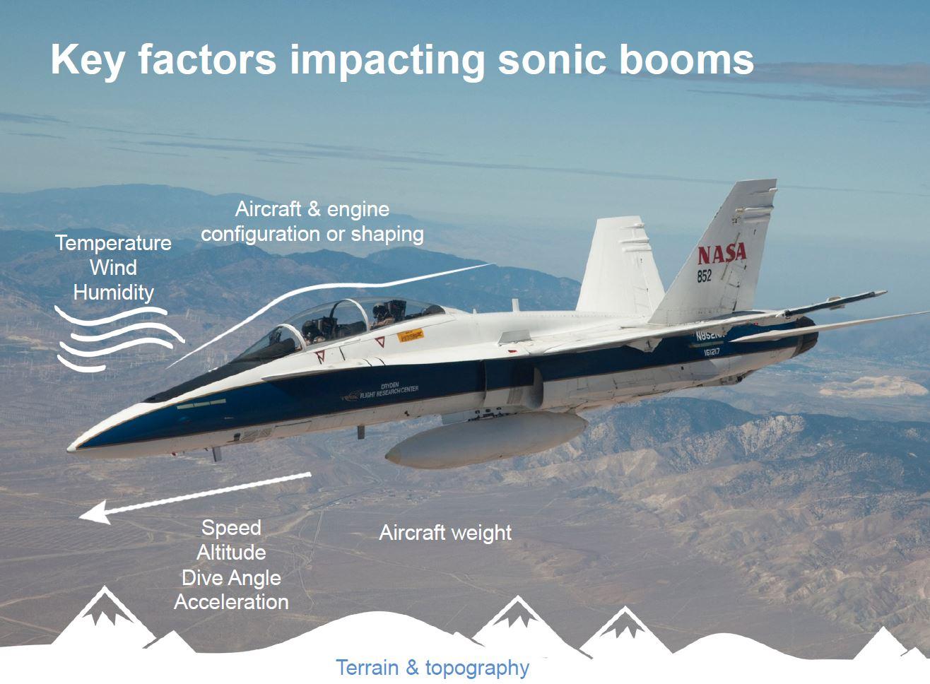 Supersonic Technologies | NASA