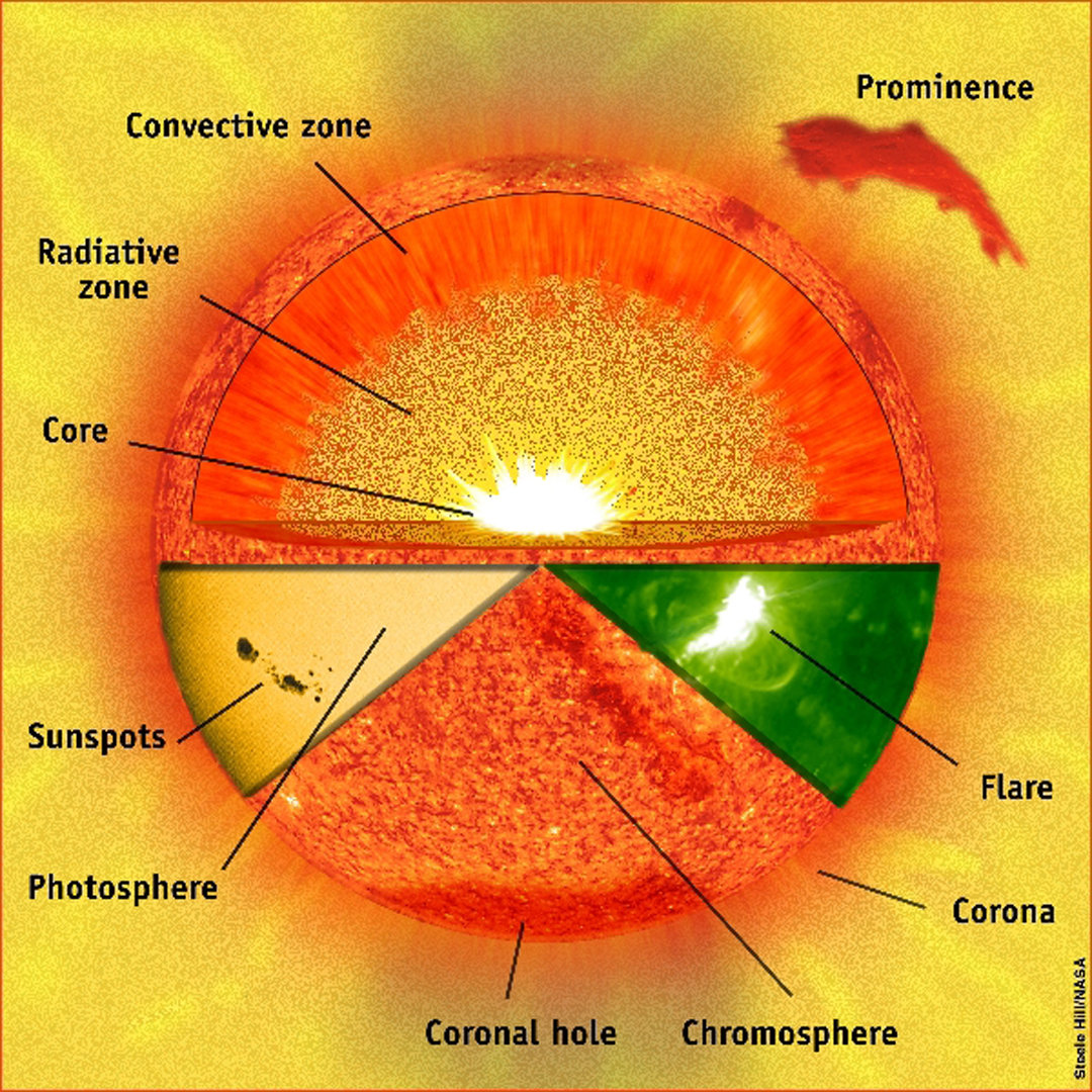 Solar Wind Diagram The Sun And Wiring Diagrams Korndrfer Autotransformer Starter Wikipedia Free Encyclopedia Storm Space Weather Frequently Asked Questions Nasa Rh Gov Turbine Residential