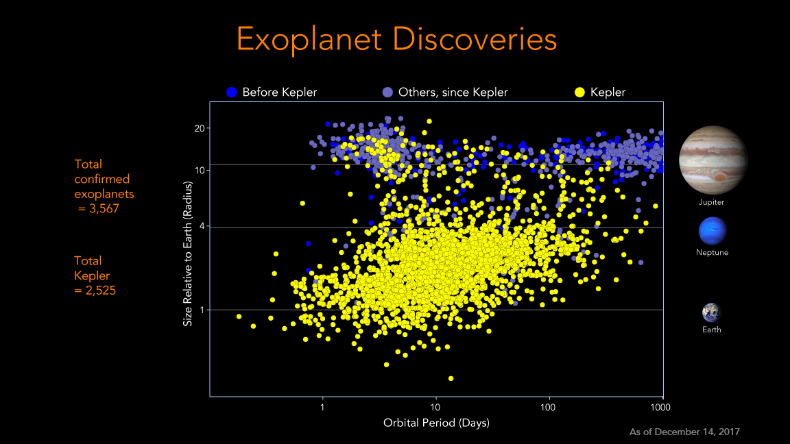 Today, as shown in figure 10, we know of over 3,500 confirmed exoplanets, with more than 2,500 of those found in the Kepler data. These planets range in size from larger than Jupiter to smaller than Earth. In just a couple decades, thanks largely to Kepler, we have gone from suspecting exoplanets existed to knowing that there are more exoplanets than stars in our galaxy. Image Credit: NASA/Ames Research Center/Jessie Dotson and Wendy Stenzel Last Updated: Dec. 14, 2017 Editor: Rick Chen