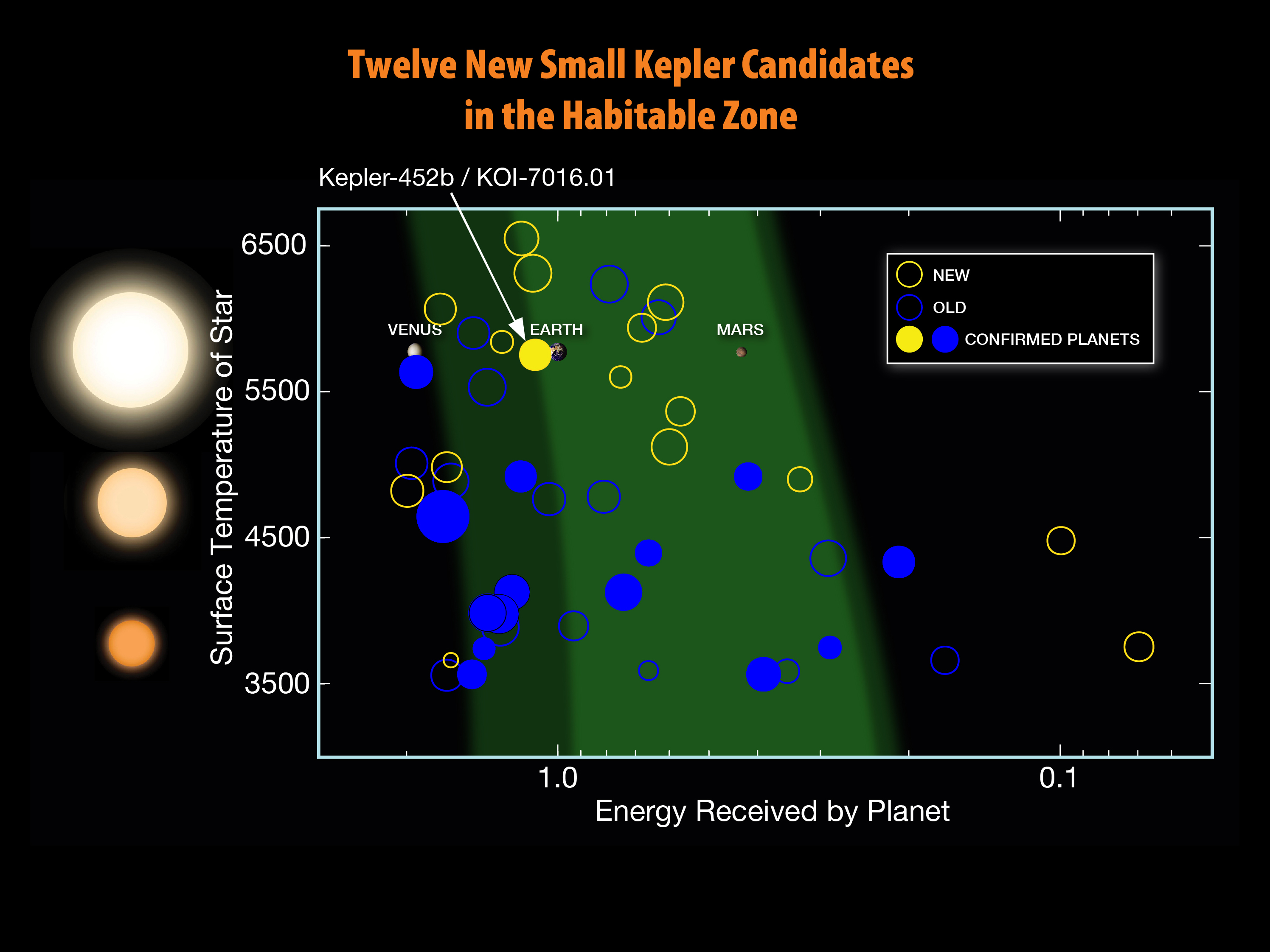 Twelve New Small Kepler Habitable Zone Candidates | NASA