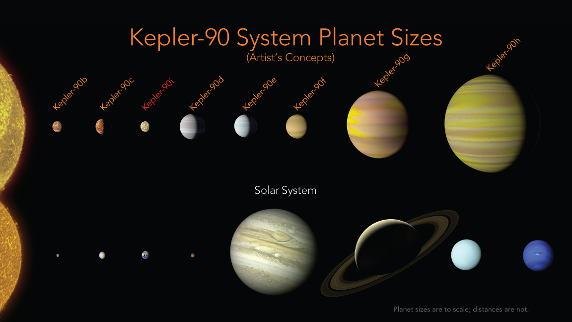 The Kepler-90 planets have a similar configuration to our solar system with small planets found orbiting close to their star, and the larger planets found farther away. In our solar system, this pattern is often seen as evidence that the outer planets formed in a cooler part of the solar system, where water ice can stay solid and clump together to make bigger and bigger planets. The pattern we see around Kepler-90 could be evidence of that same process happening in this system. Image Credit: NASA/Ames Research Center/Wendy Stenzel