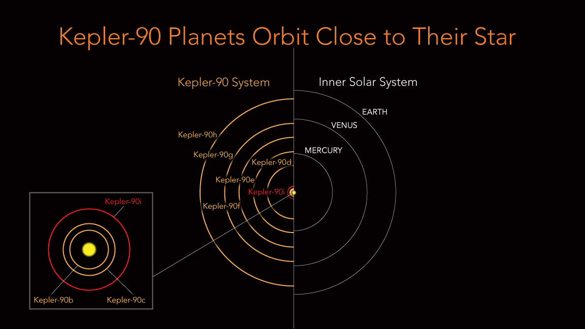 "Kepler-90 is a Sun-like star, but all of its eight planets are scrunched into the equivalent distance of Earth to the Sun. The inner planets have extremely tight orbits with a ""year"" on Kepler-90i lasting only 14.4 days. In comparison, Mercury's orbit is 88 days. Consequently, Kepler-90i has an average surface temperature of 800 degrees Fahrenheit, and is not a likely place for life as we know it. The structure of the Kepler-90's system hints that the eight planets around Kepler-90 may have formed more spread out, like the planets in our own solar system, and then somehow migrated to the orbits we see them in today. Image Credit: NASA/Ames Research Center/Wendy Stenzel"