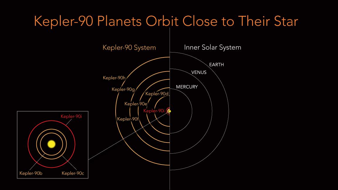 Système Kepler-90 comparé à notre système solaire Credit: NASA/Ames Research Center/Wendy Stenzel