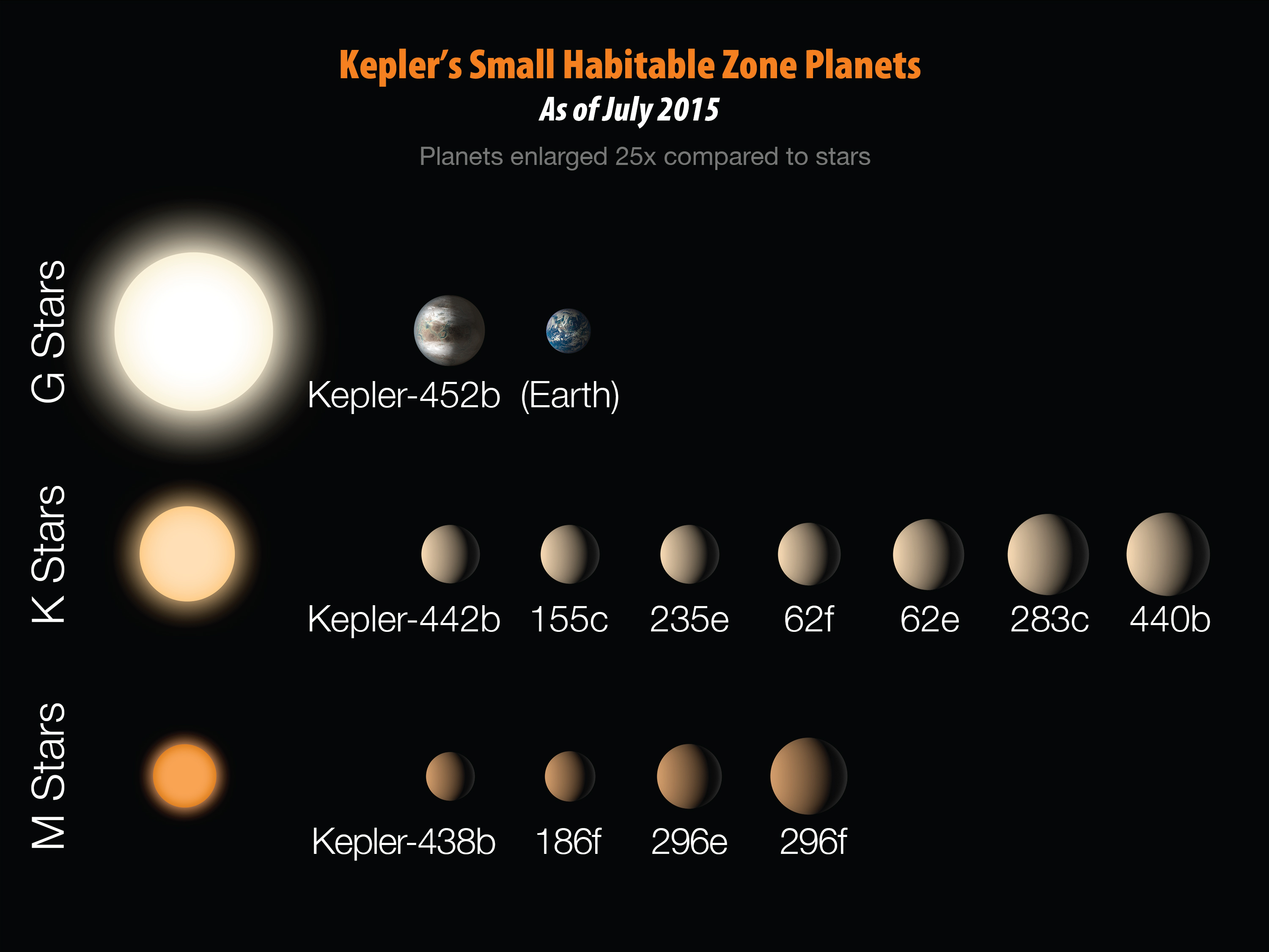 Real planets around habitable zone of other stars
